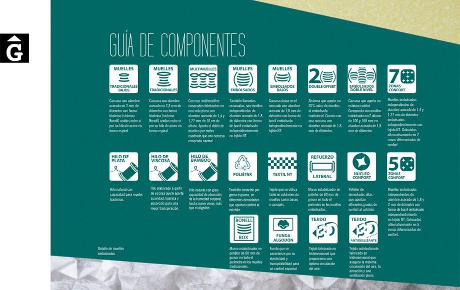5-guia-de-components-terxy-by-mobles-gifreu-girona-fabricants-de-somnis-matalas-matalassos-somier-somiers-coixi-coixins-de-qualitat-realitazats-amb-els-cinc-sentits